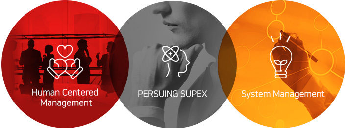 human centered Management/persuing supex/ system management
